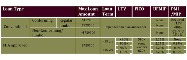 Conventional Versus FHA