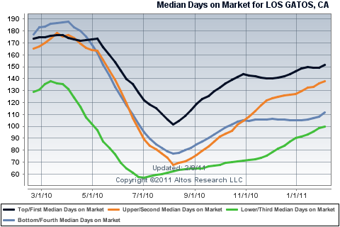 Median Days on Market - Los Gatos