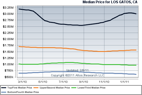 Median Price per quartile - Los Gatos