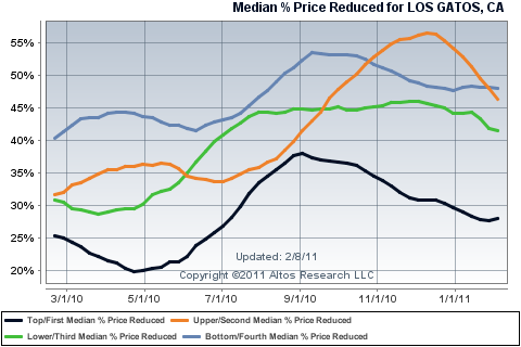 Percentage Price Decreased - Los Gatos