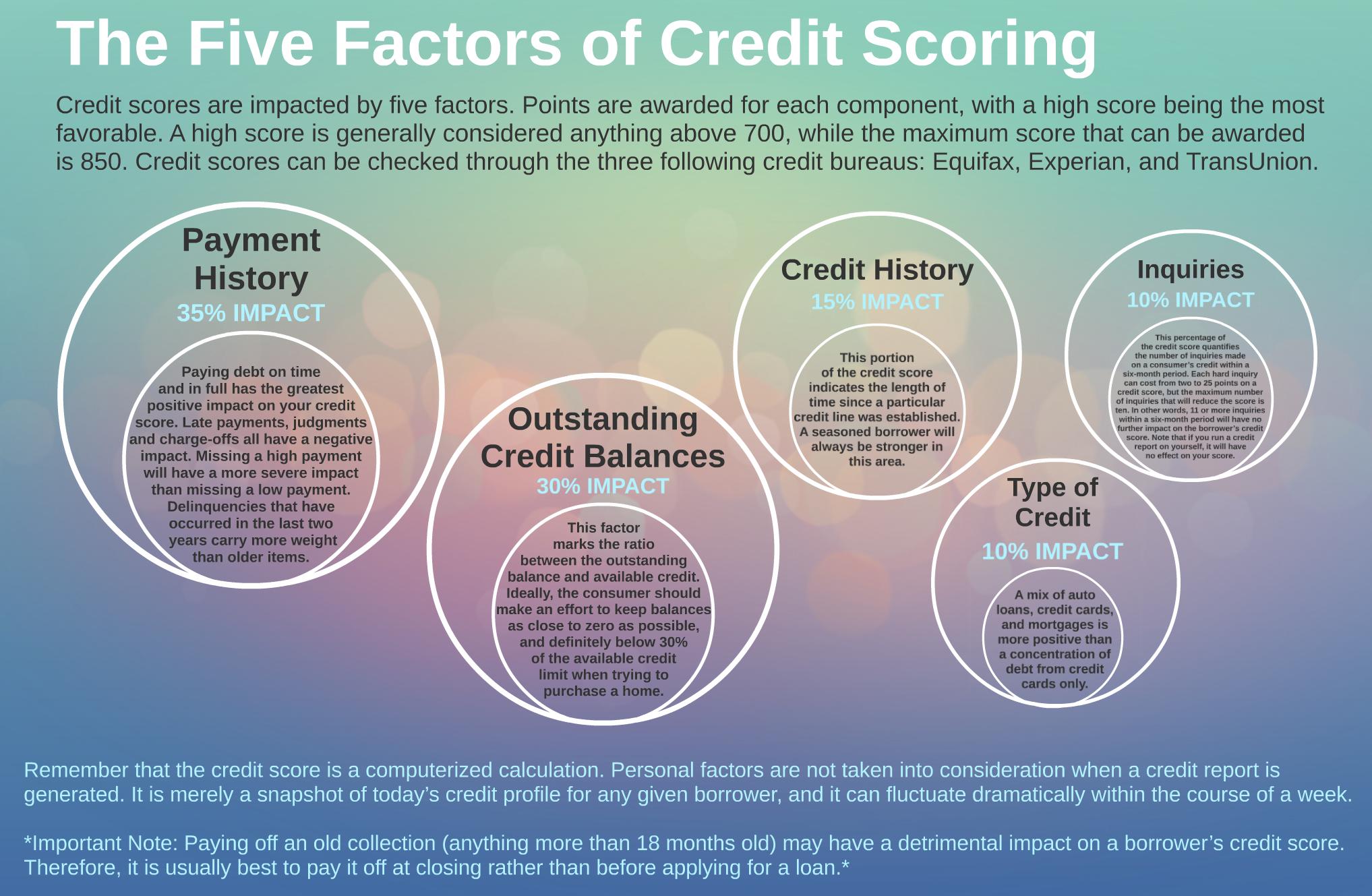 5 Factors of Credit Scoring